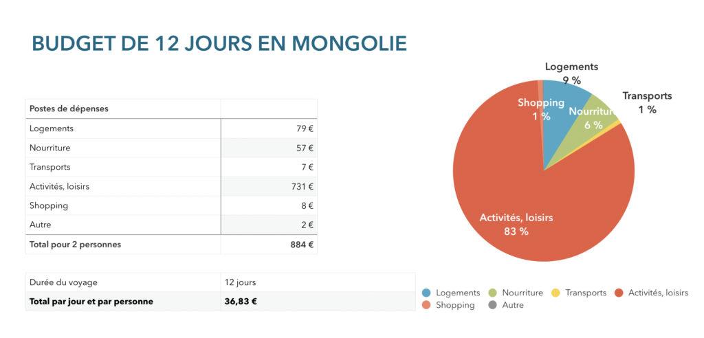 Bilan budget Mongolie 12 jours