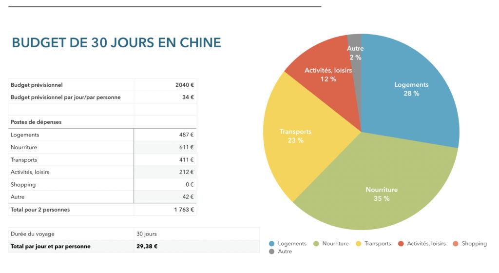 Bilan budget 30 jours chine