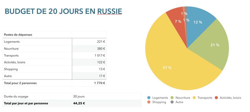 Graphique indiquant notre budget pour 20 jours de voyage en Russie