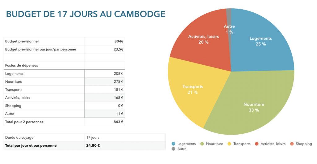 Budget 17 jours au Cambodge