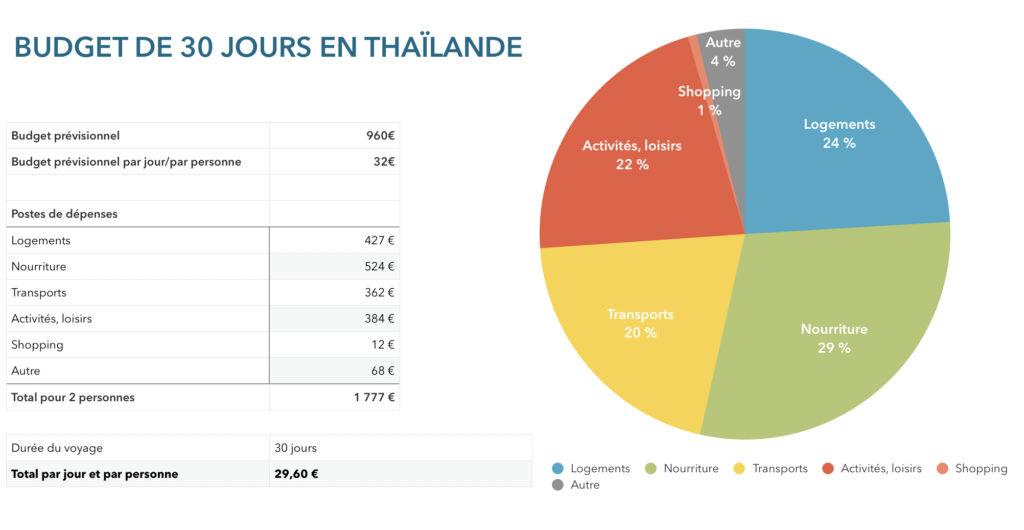 Bilan budget Thaïlande