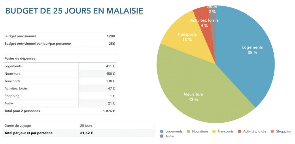 Budget pour 25 jours en Malaise